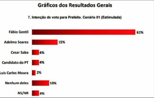 Pesquisa de intenção de votos em Caxias