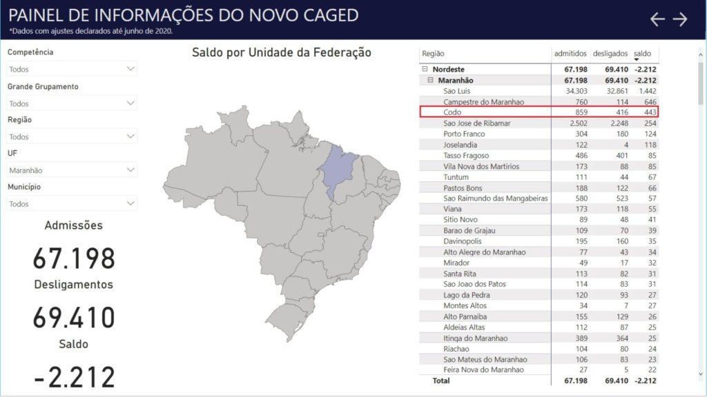 Gráfico Caged Maranhão