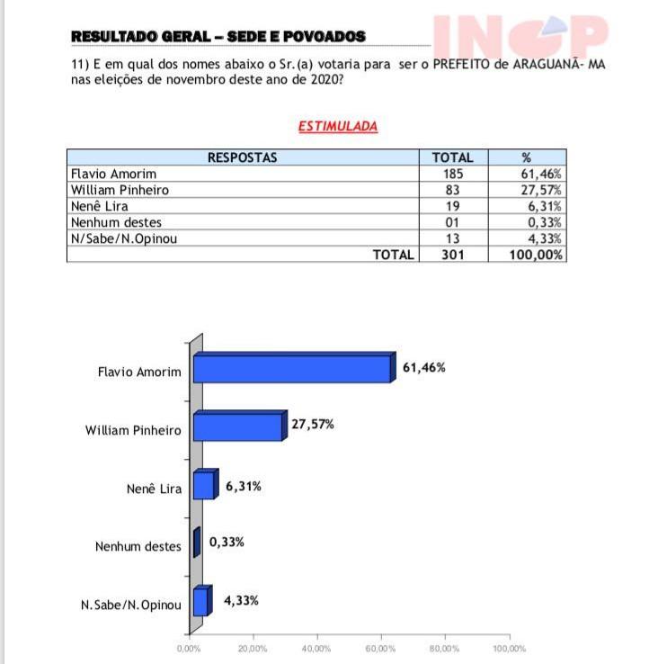Pesquisa Eleitoral em Araguanã