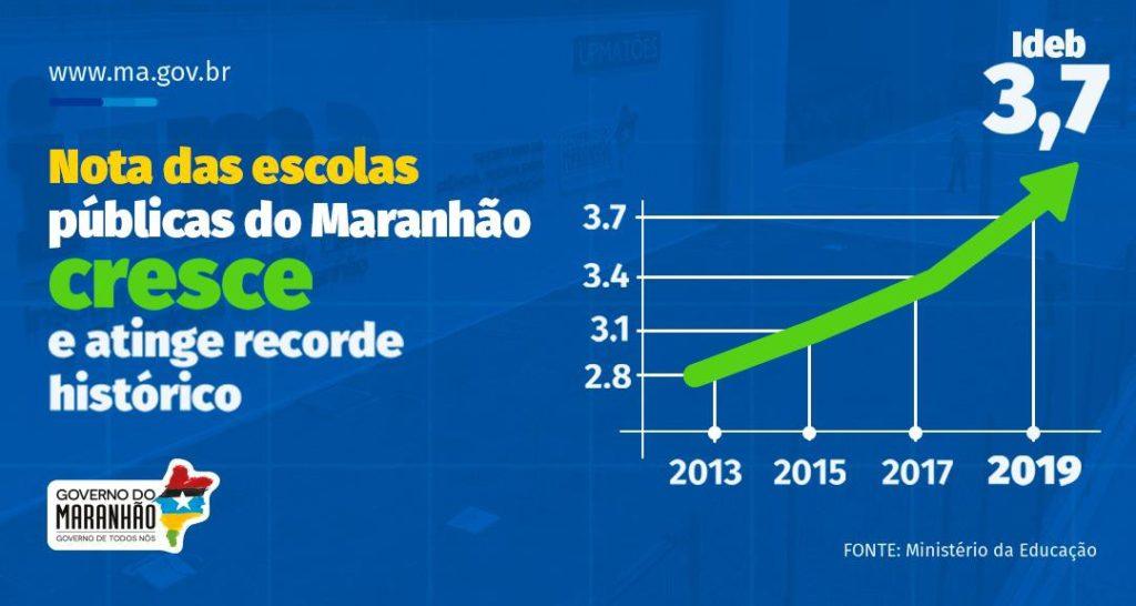 Ideb: Maranhão atinge maior nota da história